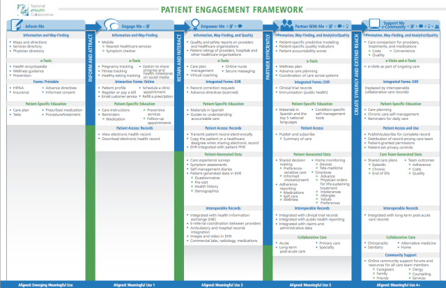 Patient Engagement Framework | NeHC