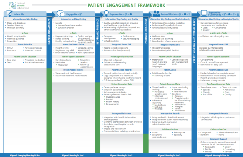 Patient Engagement Framework | NeHC