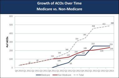 ACO growth medicare vs non medicare
