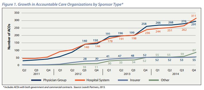 ACOs by sponsor type Leavitt Partners