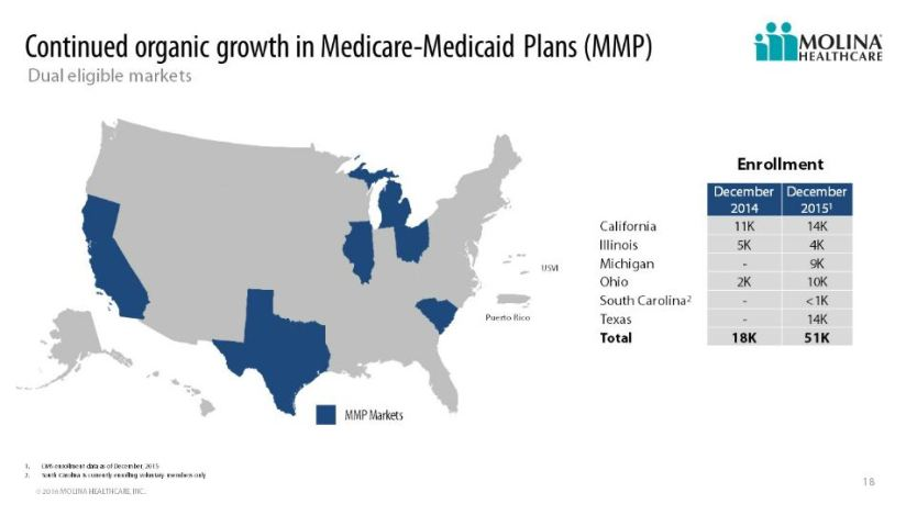 JPM_MolinaHealthcare_medicaid_growth