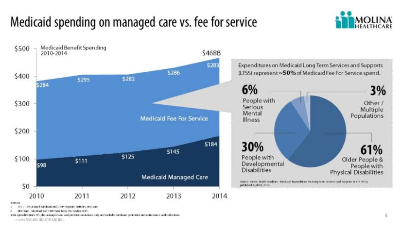JPM_MolinaHealthcare_medicaid_spend
