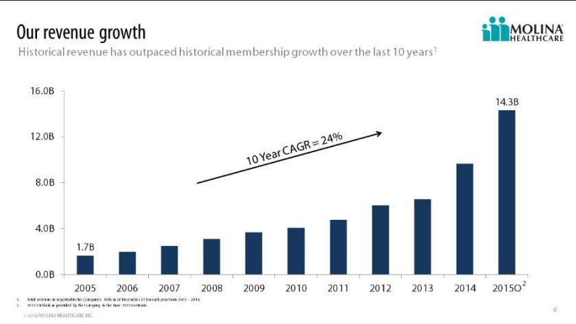 JPM_MolinaHealthcare_revenue