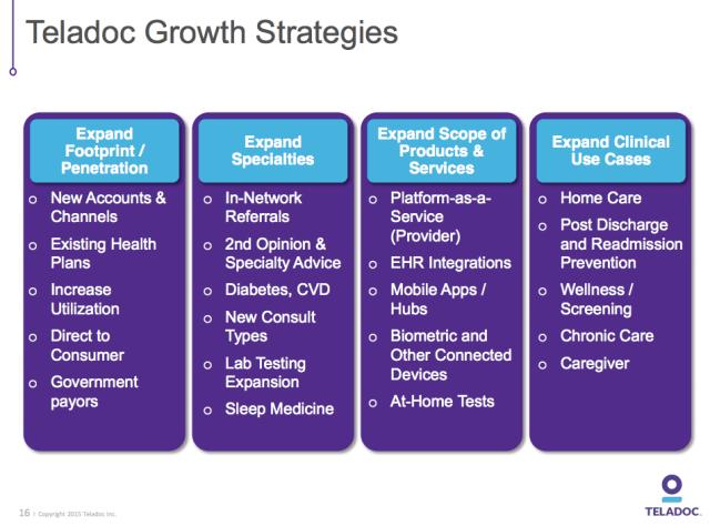 Teladoc growth strategies