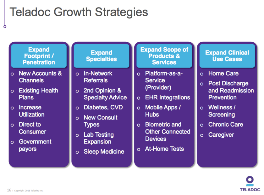 Teladoc growth strategies