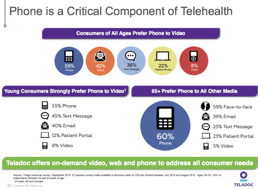 Teladoc role of smart phone in telehealth