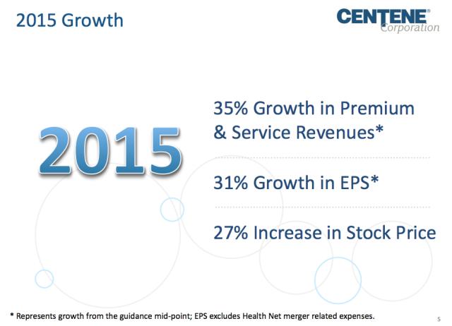 Centene growth 2015