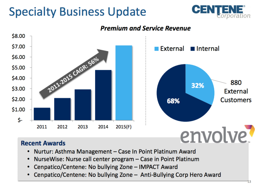 Centene specialty growth