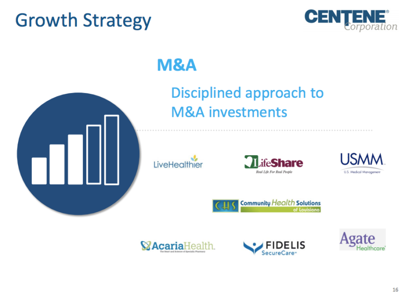 Centene growth strategy
