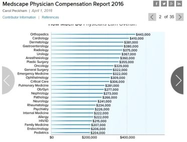 medscape_physician_survey2016
